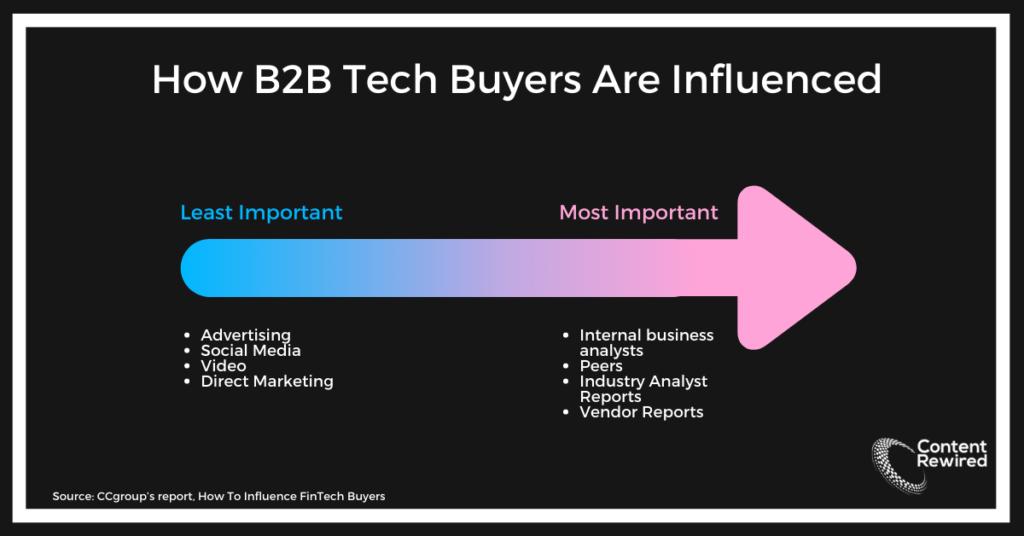 b2b fintech buyers
