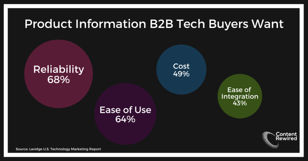 b2b fintech marketing product info
